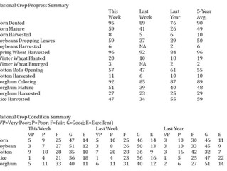 USDA Weekly Crop Progress Report - Corn 8% Harvested, Soybeans 6% Harvested