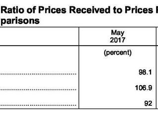 May Agricultural Prices Received Up 1.7%, Prices Paid Up .4%