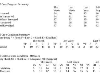 USDA Weekly Crop Progress Report - 16% of Corn, 6% of Soybeans Left to Harvest