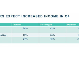 Ag lenders expect increased income in Q4