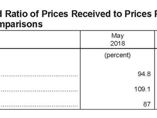 May Agriculture Prices Received Index Down 1.1 Percent, Prices Paid Down .4 Percent