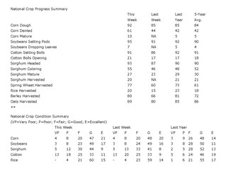 USDA Crop Progress - US Corn Mature 5 Percentage Points Ahead of Normal