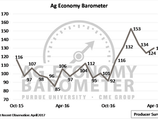 April barometer shows slight uptick in producer sentiment