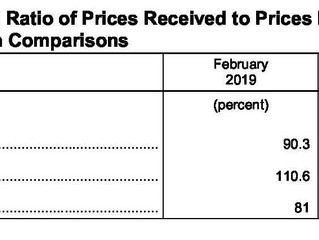 February Ag Prices Received Rises, Prices Paid Decreases