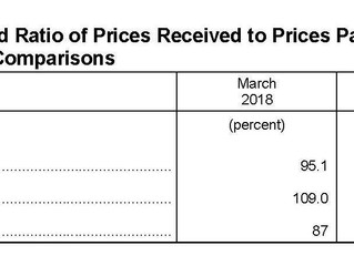 March Prices Received Index Up 2.8 Percent, Prices Paid Index Up 0.1 Percent