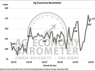 Ag Economy Barometer - Farmer sentiment rises on income prospects