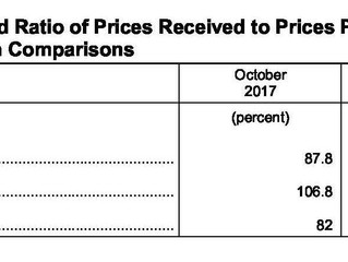 October Ag Prices Received Decreases, Prices Paid Increases Slightly