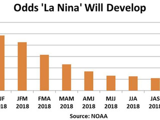 Odds of La Nina lasting through March are 85%