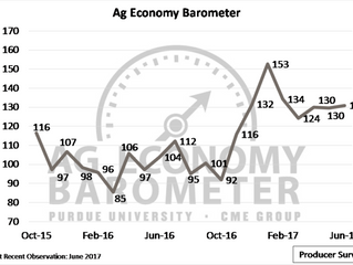 U.S. ag producers showing more optimism