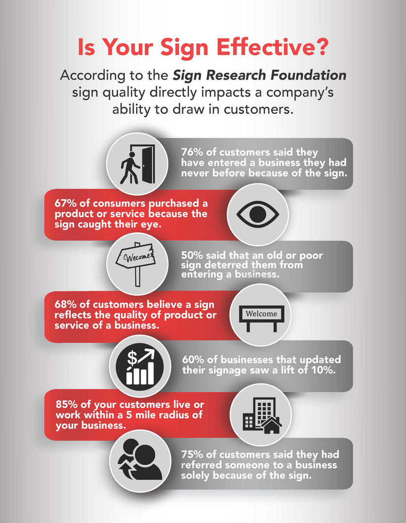 Is Your Sign Effective?