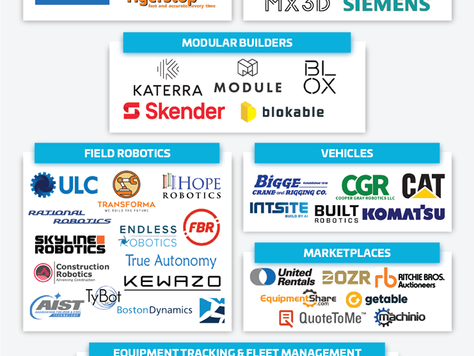 BuiltWorlds top 50 companies for construction machinery