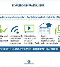 BfB_Checklist_Schulische InfrastrukturAs