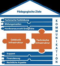 haus_der_digitalen_schule_ganz_infrastru