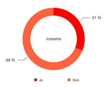 ID_Einfluss Fördermittel.png