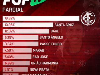 Inter SM lidera torcedômetro de time com mais cadastros na FGF TV