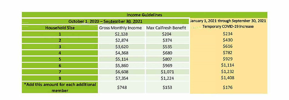 CalFresh Income Guidelines as of May 202