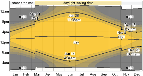 Hourly available daylight on the Kenai Peninsula