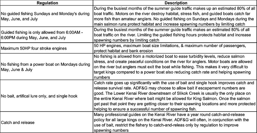 Kenai River Basic Regulations
