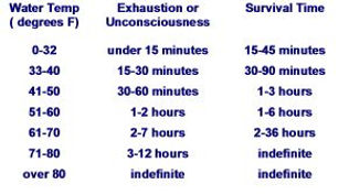 Cold Water Immersion Survival