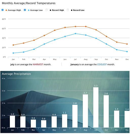 Average Daily Kenai Peninsula Temperatures and Rainfall