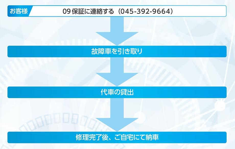 故障時の対応方法2009.png