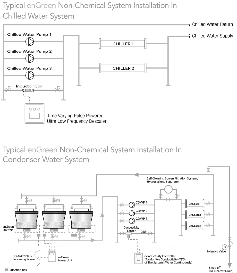 enGreen Non-Chemical Water Treatment System -7.png
