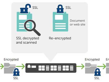 Deep Packet Inspection de Tráfego Criptografado SSL/TLS (DPI-SSL)