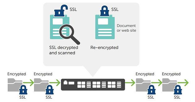 Resultado de imagem para sophos ssl inspection