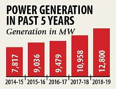 Power%20generation%20in%20last%205years_