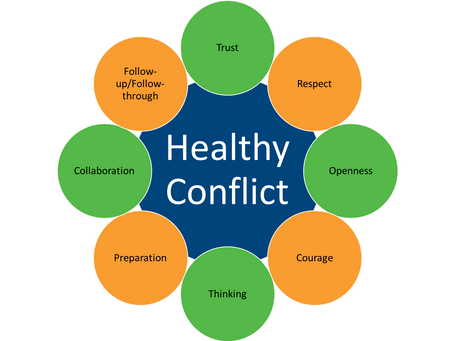 Courageous Communications, Part 5: Do you relish healthy conflict?