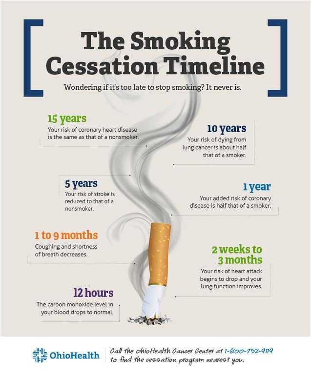 OH_ Smoking Timleine.jpg