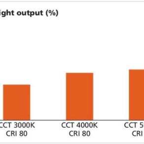 Qualidade e Quantidade de Iluminação