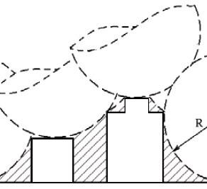 SPDA pelo Método da Esfera Rolante
