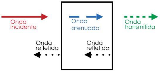 Eficiência de uma blindagem = A dB + R dB
