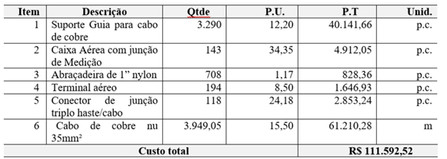 Tabela 1: Orçamento do método de instalação Tradicional . Fonte: Autor