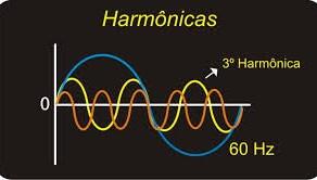 O que são Harmônicas em Instalações Elétricas