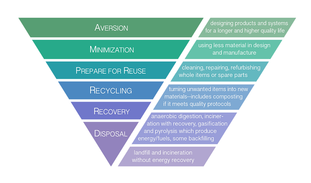 An example of the Zero Waste hierarchy
