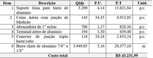 Tabela 2: Orçamento do método de instalação com chapas de alumínio. Fonte: Autor