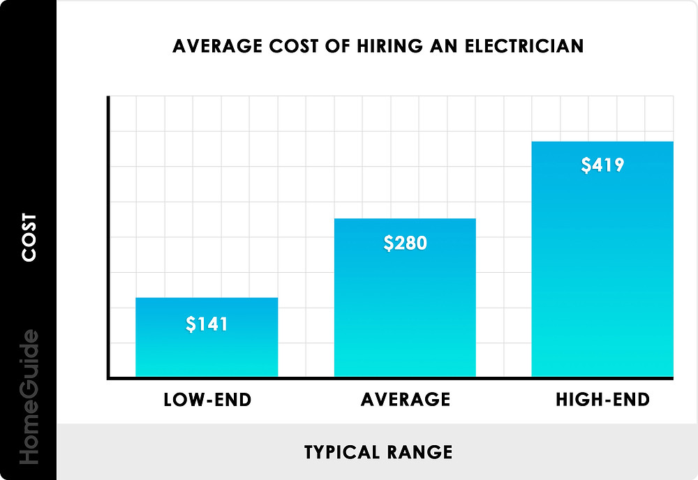 Average Cost of Hiring an Electrician - Electrician Estimates for Labor