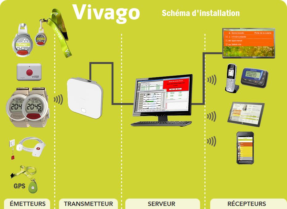 schemas-installation-vivago-fido-red-gps