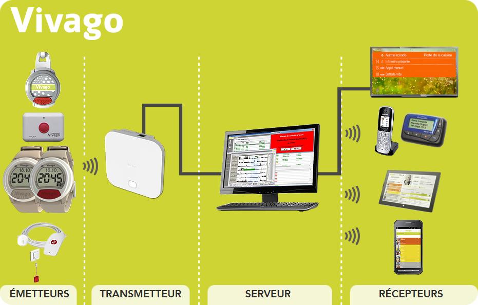 schemas-installation-vivago-fido-red.png
