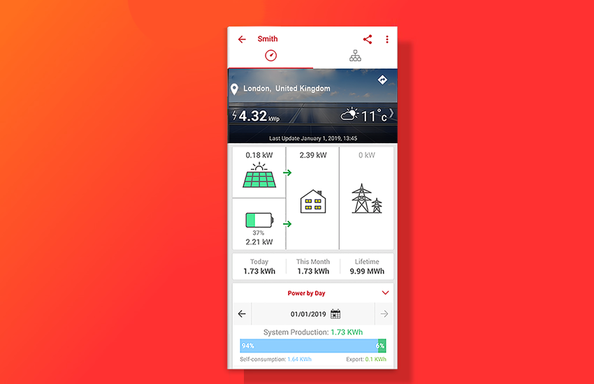 A screen capture of the SolarEdge app on a bright red background. The app shows the location (London, UK), how many kWp are being used (4.32), the weather outside (11 degrees celcius), and a birds-eye view of the solar panel operation showing the amount of sun being captured by the panels. Below are more stats, like power captured this month, and in the lifetime of the solar panels.