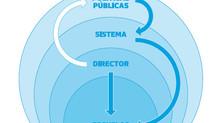 El Rol Público del Director