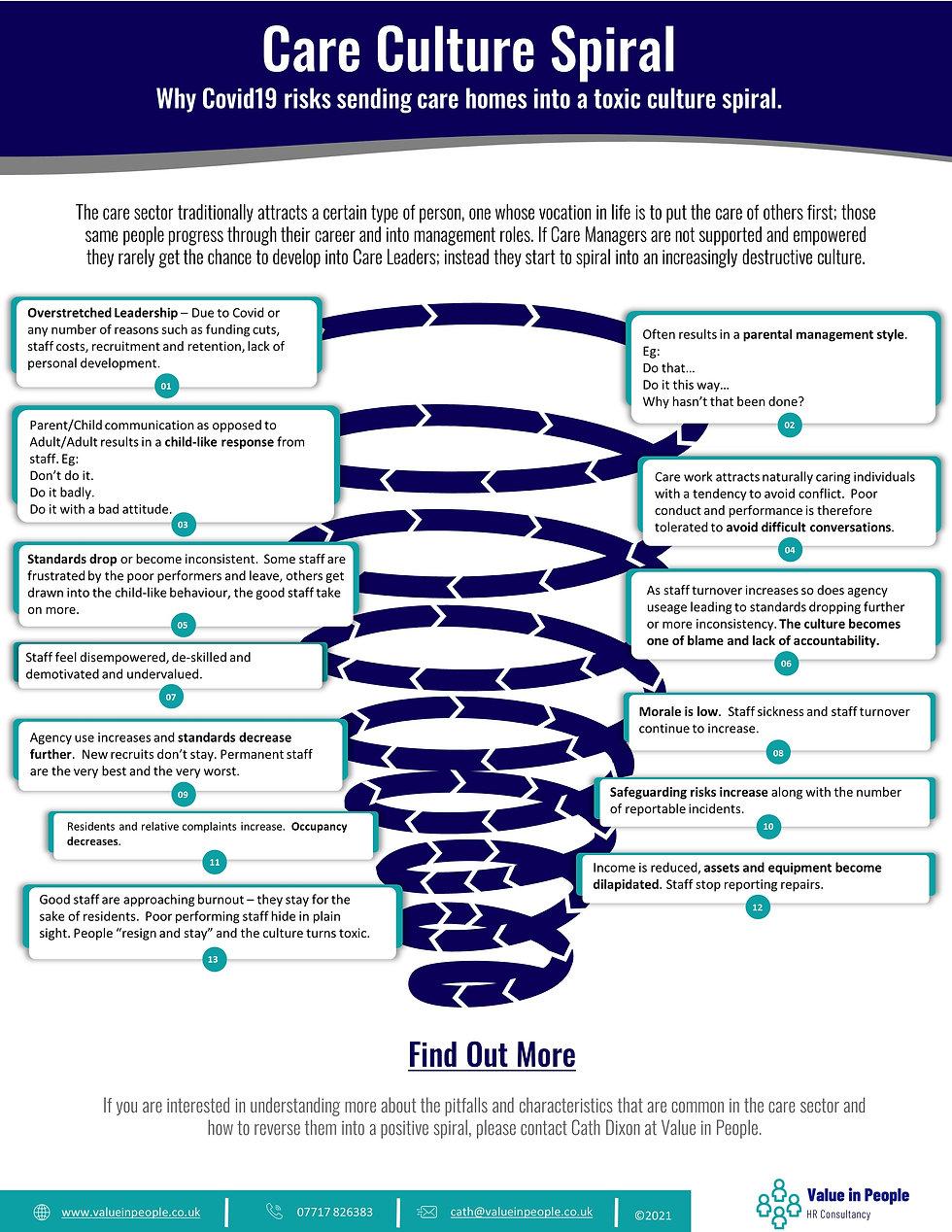 Care Culture Spiral C0421.jpg
