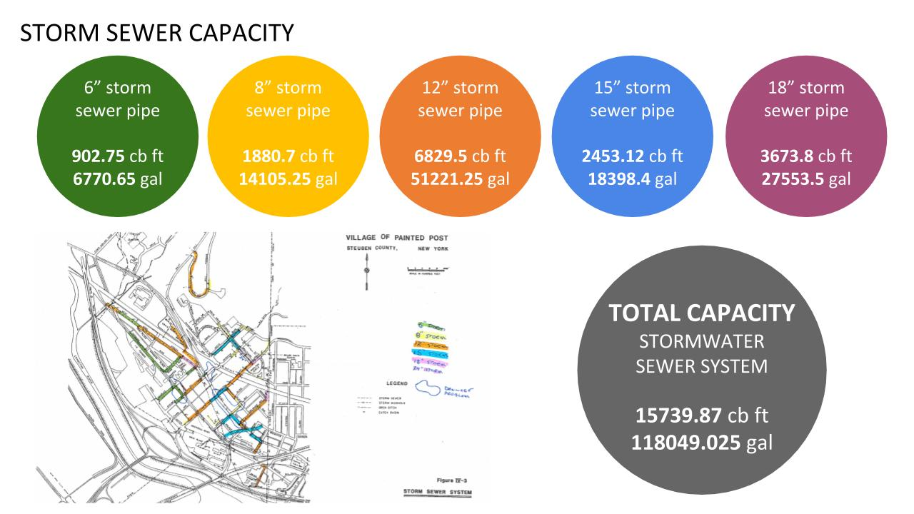 Storm Sewer Capacity