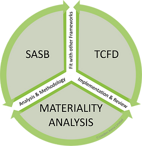 SASB TCFD Materiality Analysis.png