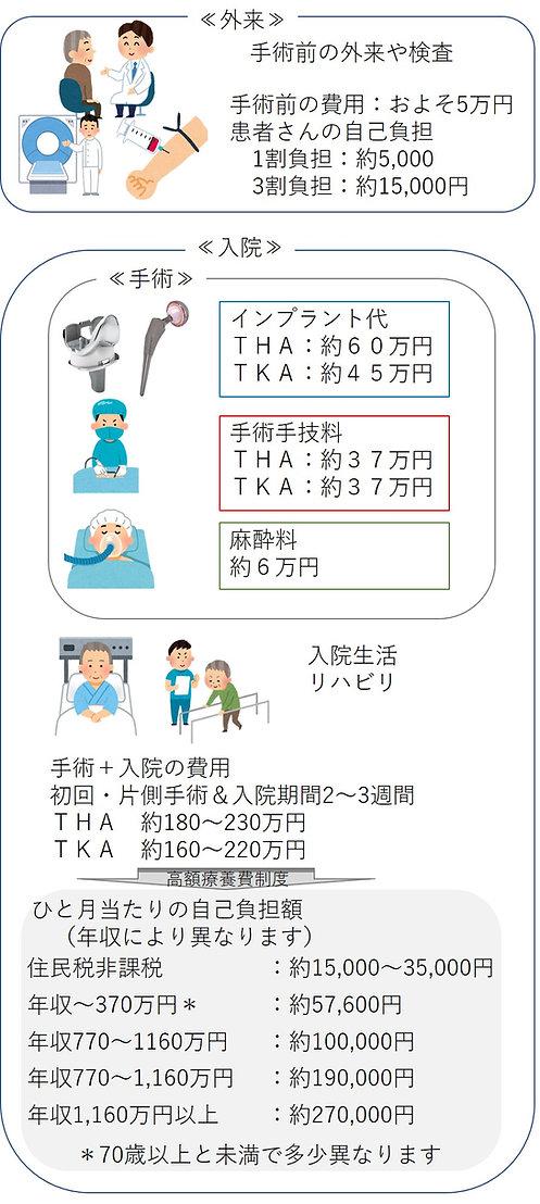 人工関節の費用.jpg