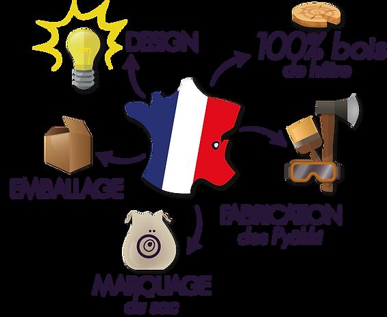 Pyokki© - Fabrication Française