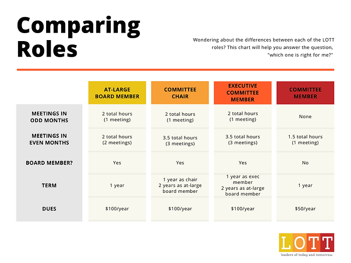 Comparing Roles - LOTT (2).png