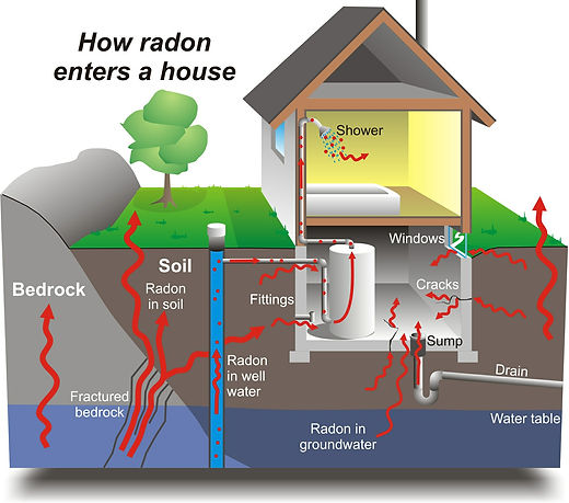 A complete diagram showing how radon enters a house. The radon comes from under the earth and rises through the cracks in the basement.